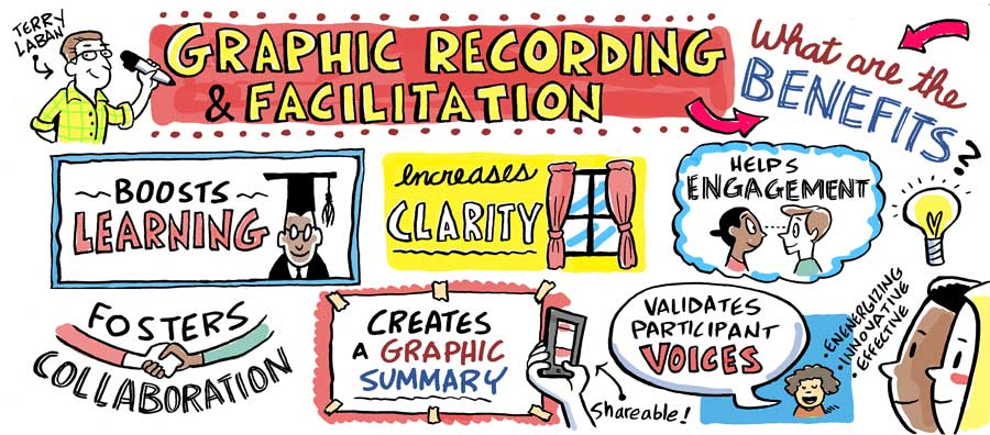 Graphic recording in the Philadelphia area, graphic facilitation, Terry LaBan, Breakthrough Visuals